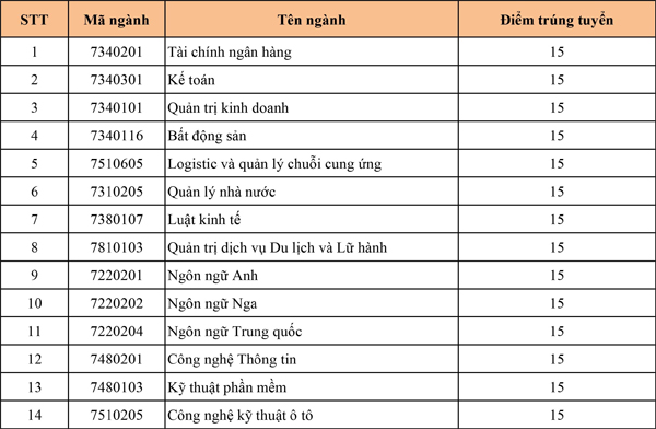 diem-chuan-cua-truong-dai-hoc-cong-nghe-va-quan-ly-huu-nghi