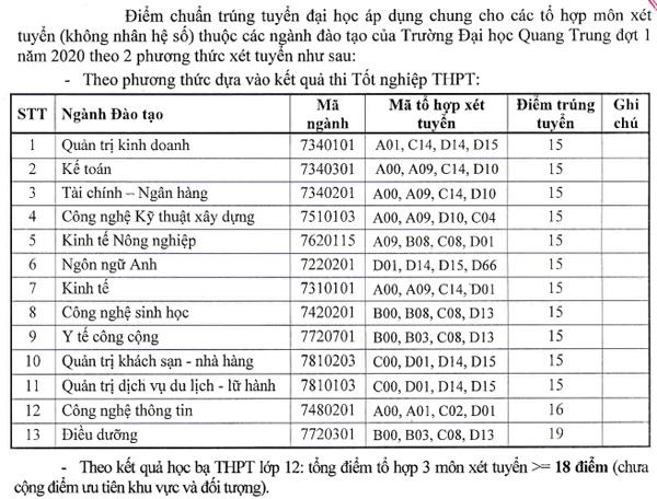 diem-chuan-dai-hoc-quang-trung