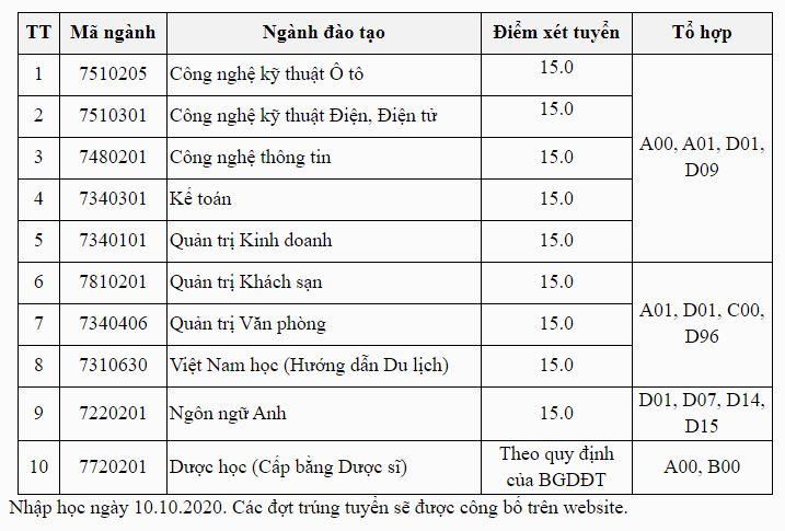 diem-chuan-nam-2020-cua-truong-dai-hoc-thanh-do