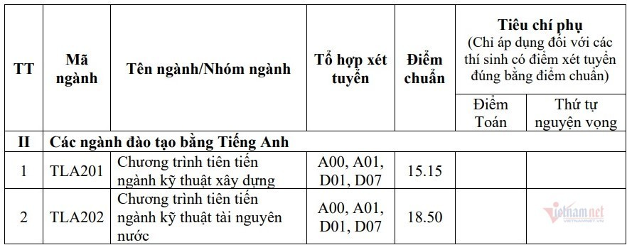 truong-dai-hoc-thuy-loi-cong-bo-diem-chuan-nam-2020